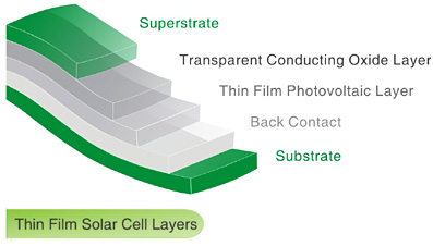 Bio Solar thin film substrate diagram